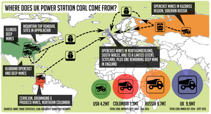 Infographic: Coal Action Network